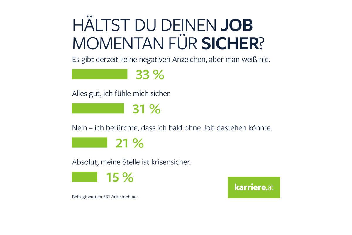 Jobsicherheit in der Corona Zeit | Regionews.at